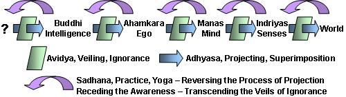 Avidya and Adhyasa are two processes in Yoga that are extremely useful to understand. These two work as a pair so as to take us evermore out into the external world. Receding back through these two leads us inward to the direct experience of Samadhi, Turiya, or Self-Realization.