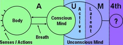 Yoga Mediation: AUM Mantra and the levels of consciousness