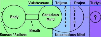 Om Mantra / AUM Mantra and the Levels of Consciousness in Sanskrit