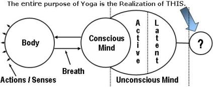 "Yoga means to ""unite"" or ""join"" the aspects of ourselves which were never really divided in the first place. It also means to ""yoke"" or to engage ourselves in a self-training program. Yoga means working with each of the levels or aspects of our being individually, and then unifying all of those into their original whole, or Yoga."