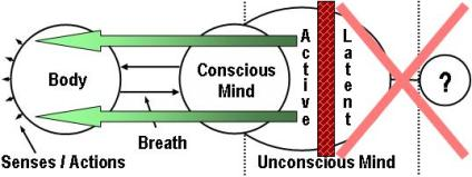 Yoga: Active Unconscious Mind