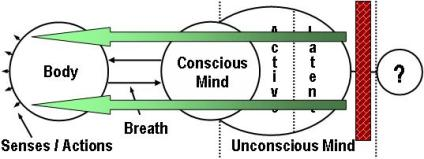 Yoga Meditation: Latent Unconscious Mind