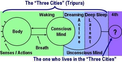 Yoga Meditation: Tripura, the Three Cities